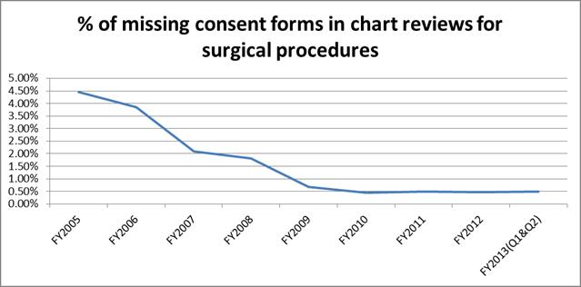 Chart showing the percentge of missing consent forms